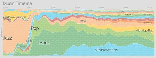 google-music-timeline-1